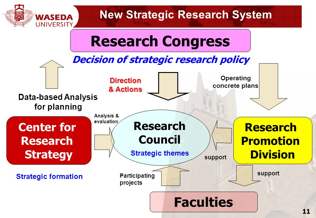 11 New Strategic Research System Center for Research Strategy Direction & Actions Research Council Operating concrete plans support Participating projects Research Congress Strategic formation Faculties Research Promotion Division Decision of strategic research policy Analysis & evaluation support Strategic themes Data-based Analysis for planning