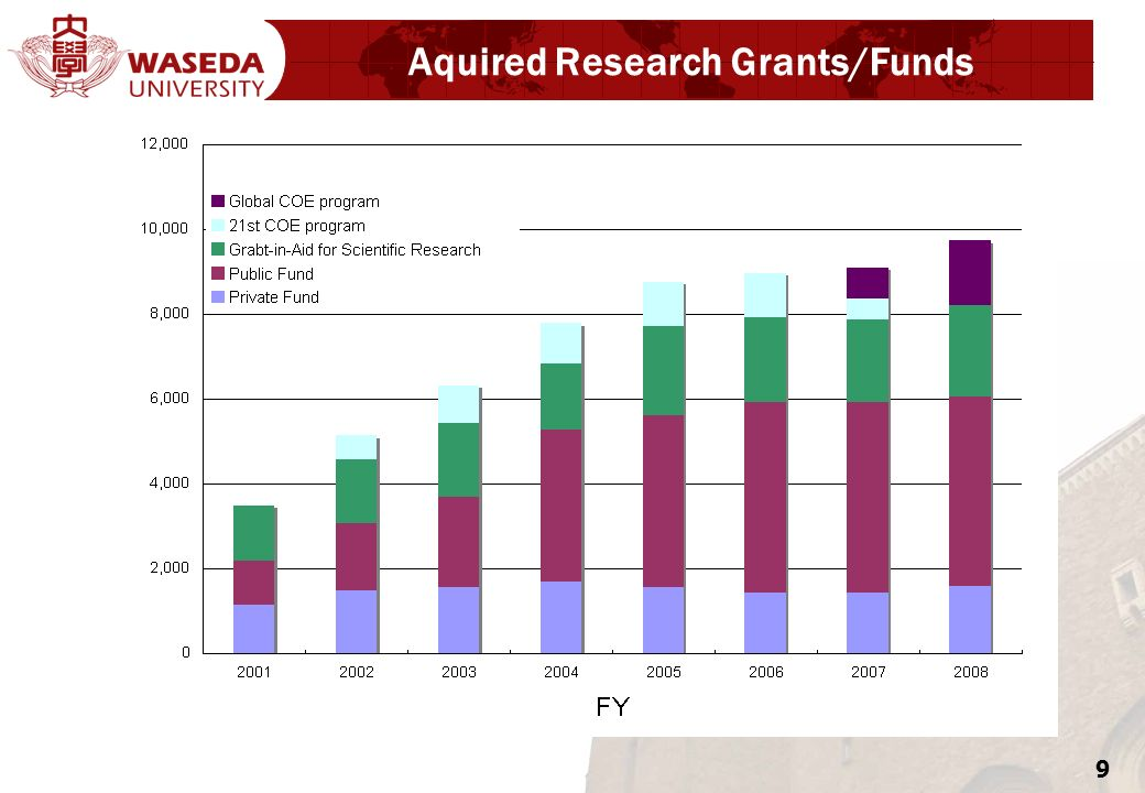 9 Aquired Research Grants/Funds