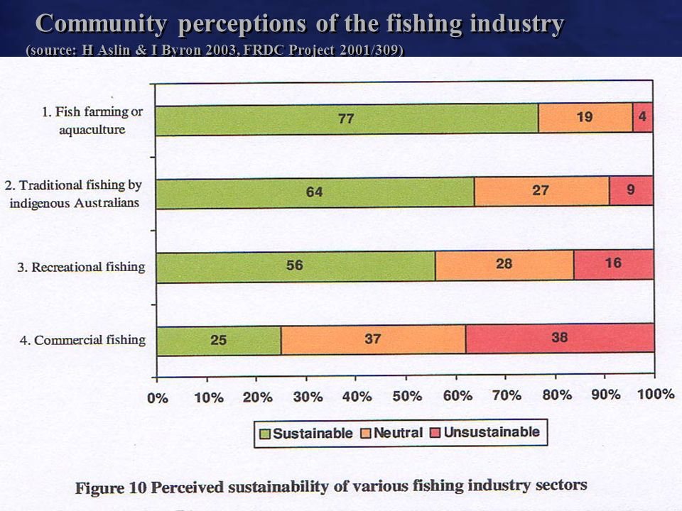 4 Community perceptions of the fishing industry (source: H Aslin & I Byron 2003, FRDC Project 2001/309)