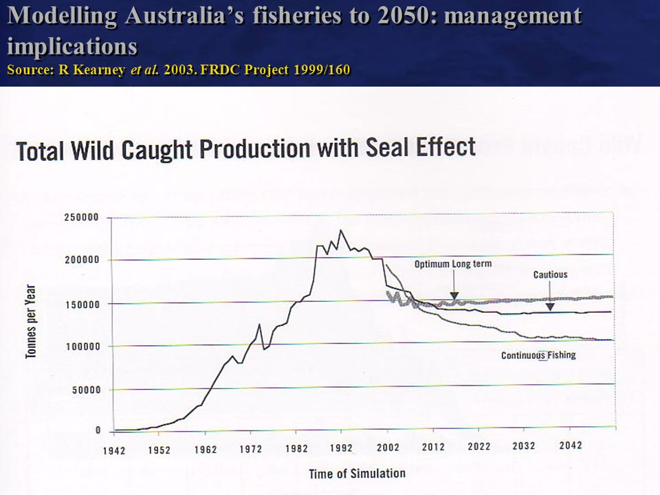 6 Modelling Australias fisheries to 2050: management implications Source: R Kearney et al.