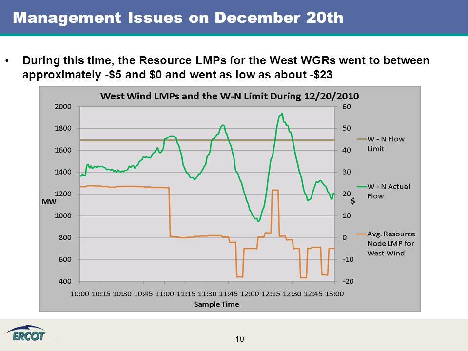 10 Management Issues on December 20th During this time, the Resource LMPs for the West WGRs went to between approximately -$5 and $0 and went as low as about -$23