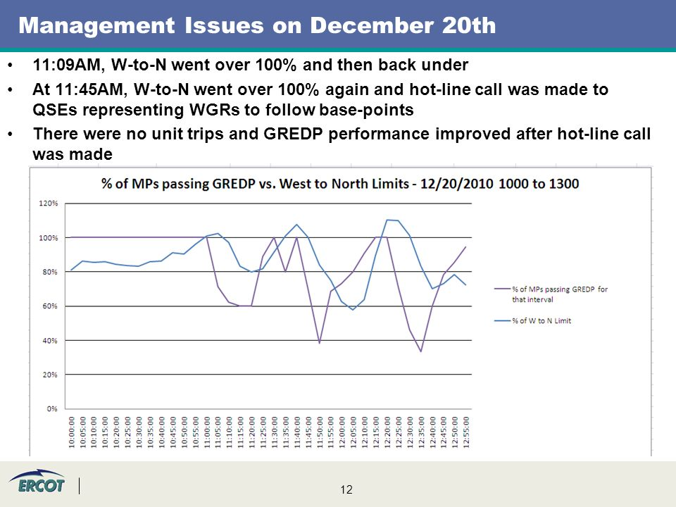12 Management Issues on December 20th 11:09AM, W-to-N went over 100% and then back under At 11:45AM, W-to-N went over 100% again and hot-line call was made to QSEs representing WGRs to follow base-points There were no unit trips and GREDP performance improved after hot-line call was made