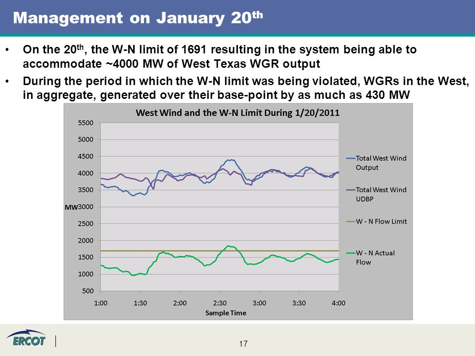 17 Management on January 20 th On the 20 th, the W-N limit of 1691 resulting in the system being able to accommodate ~4000 MW of West Texas WGR output During the period in which the W-N limit was being violated, WGRs in the West, in aggregate, generated over their base-point by as much as 430 MW