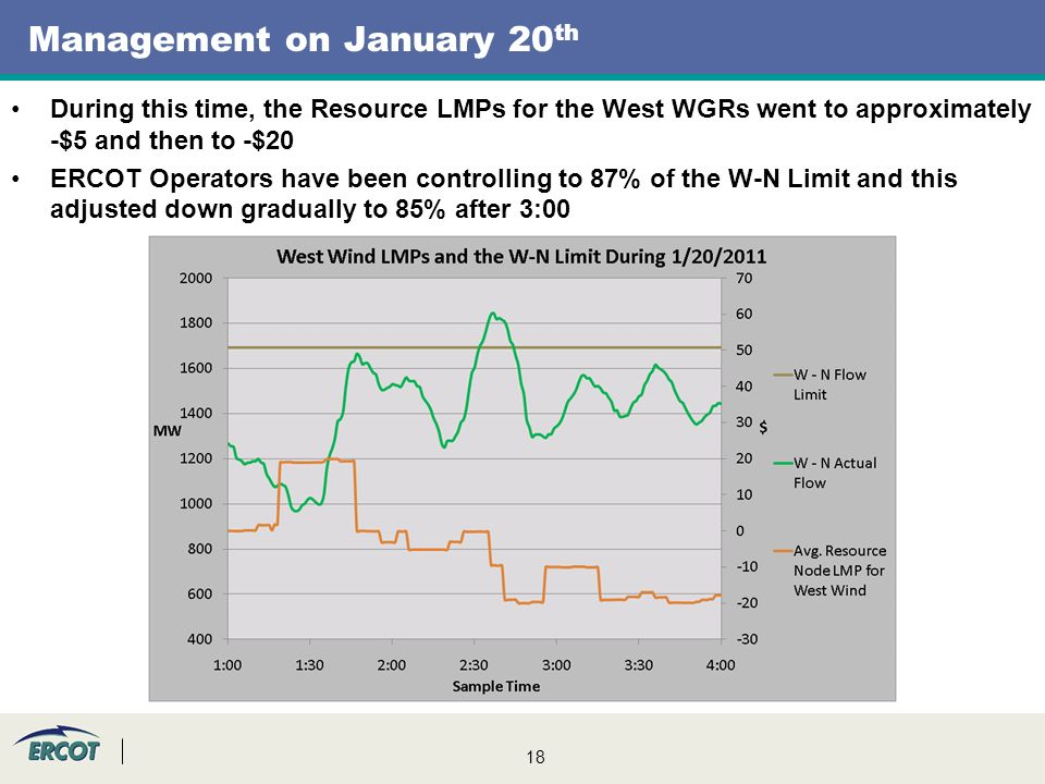 18 Management on January 20 th During this time, the Resource LMPs for the West WGRs went to approximately -$5 and then to -$20 ERCOT Operators have been controlling to 87% of the W-N Limit and this adjusted down gradually to 85% after 3:00