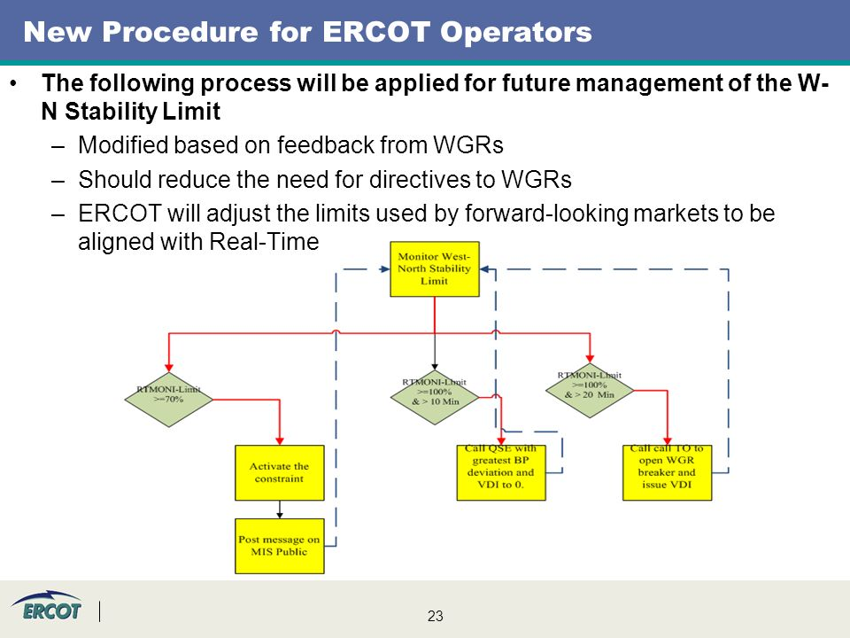 23 New Procedure for ERCOT Operators The following process will be applied for future management of the W- N Stability Limit –Modified based on feedback from WGRs –Should reduce the need for directives to WGRs –ERCOT will adjust the limits used by forward-looking markets to be aligned with Real-Time