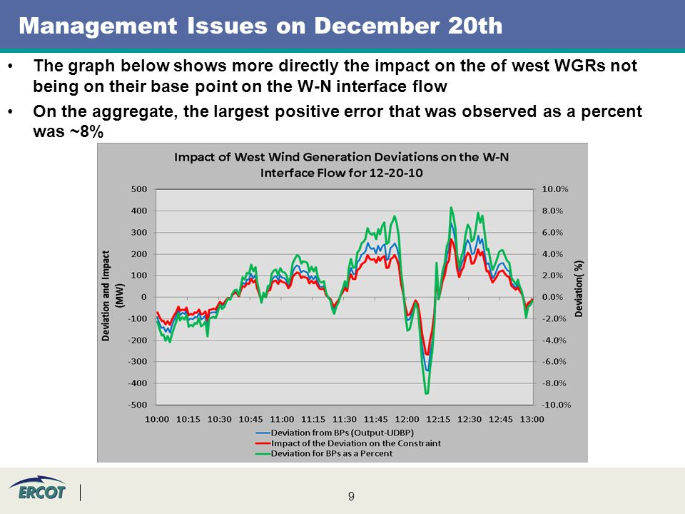 9 Management Issues on December 20th The graph below shows more directly the impact on the of west WGRs not being on their base point on the W-N interface flow On the aggregate, the largest positive error that was observed as a percent was ~8%