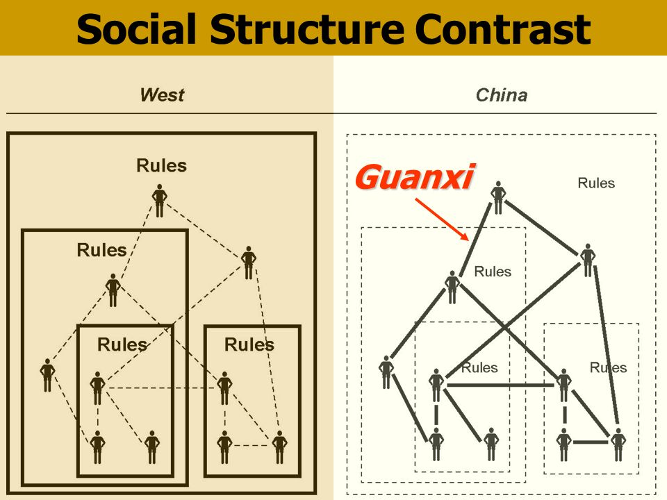 Social Structure ContrastGuanxi