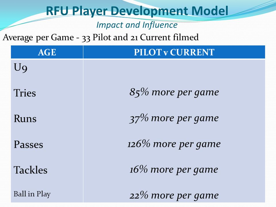 Average per Game - 33 Pilot and 21 Current filmed AGEPILOT v CURRENT U9 Tries Runs Passes Tackles Ball in Play 85% more per game 37% more per game 126% more per game 16% more per game 22% more per game RFU Player Development Model Impact and Influence