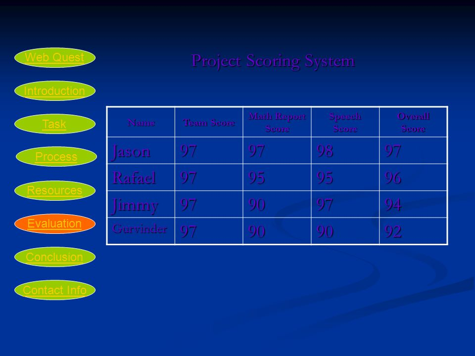 Project Scoring System Name Team Score Math Report Score Speech Score Overall Score Jason Rafael Jimmy Gurvinder Introduction Task Process Resources Evaluation Conclusion Web Quest Contact Info