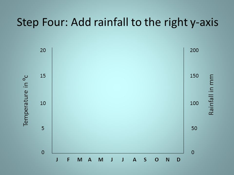 Step Four: Add rainfall to the right y-axis JFMAMJJASOND Temperature in c Rainfall in mm