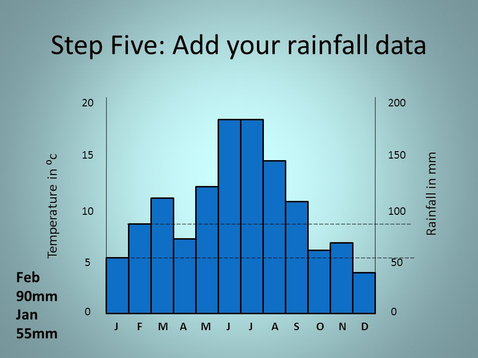 Step Five: Add your rainfall data JFMAMJJASOND Temperature in c Rainfall in mm Jan 55mm Feb 90mm