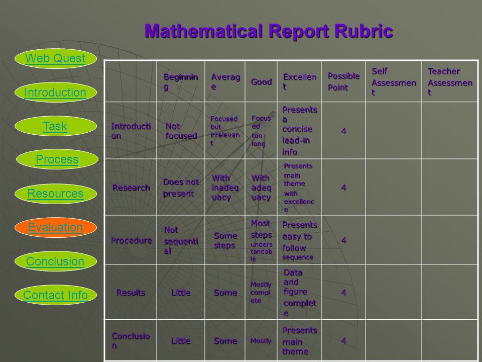 Mathematical Report Rubric Mathematical Report Rubric Beginnin g Averag e Good Excellen t PossiblePointSelf Assessmen t Teacher Introducti on Not focused Focused but irrelevan t Focus ed too long Presents a concise lead-ininfo4 Research Does not present With inadeq uacy With adeq uacy Presents main theme with excellenc e 4 ProcedureNot sequenti al Some steps Moststeps unders tandab le Presents easy to follow sequence 4 ResultsLittleSome Mostly compl ete Data and figure complet e 4 Conclusio n LittleSomeMostlyPresents main theme 4 Introduction Task Process Resources Evaluation Conclusion Web Quest Contact Info