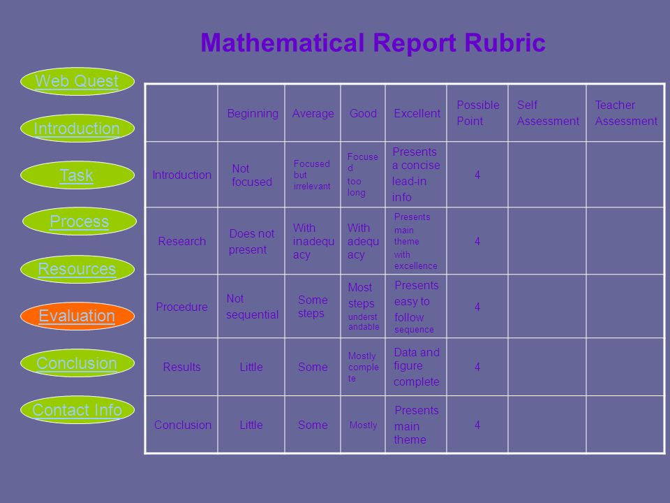 Mathematical Report Rubric BeginningAverageGoodExcellent Possible Point Self Assessment Teacher Assessment Introduction Not focused Focused but irrelevant Focuse d too long Presents a concise lead-in info 4 Research Does not present With inadequ acy With adequ acy Presents main theme with excellence 4 Procedure Not sequential Some steps Most steps underst andable Presents easy to follow sequence 4 ResultsLittleSome Mostly comple te Data and figure complete 4 ConclusionLittleSome Mostly Presents main theme 4 Introduction Task Process Resources Evaluation Conclusion Web Quest Contact Info