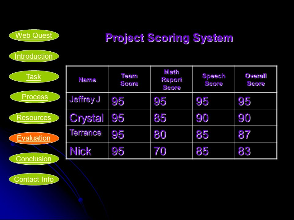 Project Scoring System Name Team Score Math Report Score Speech Score Overall Score Jeffrey J Crystal Terrance Nick Introduction Task Process Resources Evaluation Conclusion Web Quest Contact Info