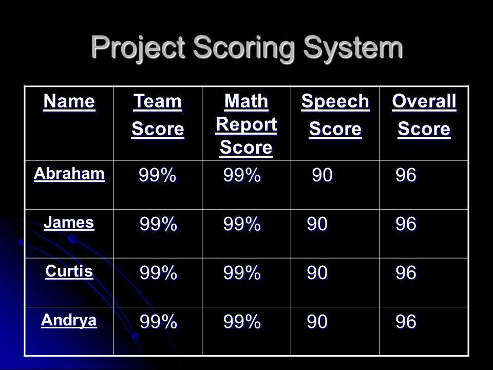 Project Scoring System NameTeamScore Math Report Score SpeechScoreOverallScore Abraham99% 99% 99% James 99% 99% Curtis 99% 99% Andrya 99% 99%
