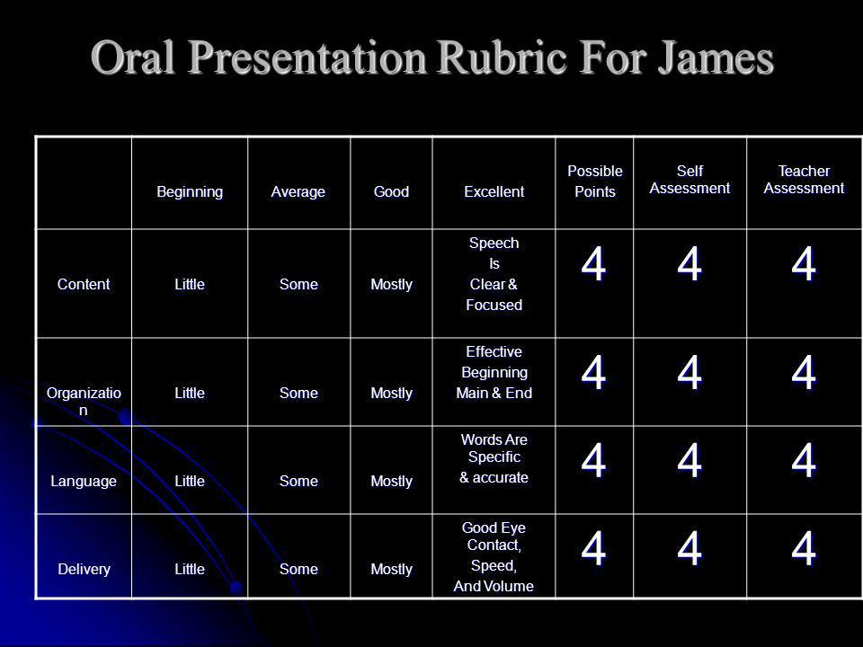 Oral Presentation Rubric For James BeginningAverageGoodExcellentPossiblePoints Self Assessment Teacher Assessment ContentLittleSomeMostlySpeechIs Clear & Focused444 Organizatio n LittleSomeMostlyEffectiveBeginning Main & End 444 LanguageLittleSomeMostly Words Are Specific & accurate 444 DeliveryLittleSomeMostly Good Eye Contact, Speed, And Volume 444