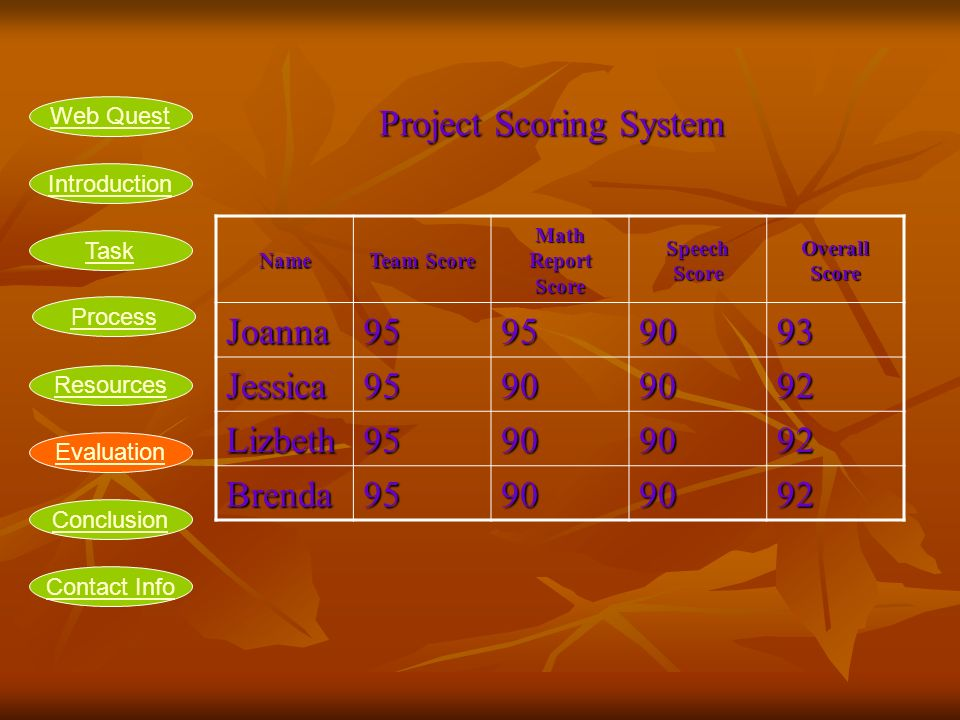Project Scoring System Name Team Score Math Report Score Speech Score Overall Score Joanna Jessica Lizbeth Brenda Introduction Task Process Resources Evaluation Conclusion Web Quest Contact Info