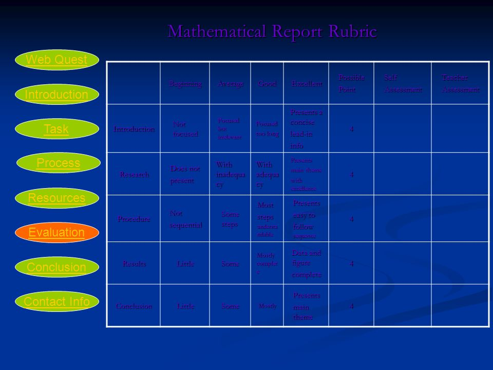 Mathematical Report Rubric Mathematical Report RubricBeginningAverageGoodExcellentPossiblePointSelfAssessmentTeacherAssessment Introduction Not focused Focused but irrelevant Focused too long Presents a concise lead-ininfo4 Research Does not present With inadequa cy With adequa cy Presents main theme with excellence 4 ProcedureNotsequential Some steps Moststeps understa ndable Presents easy to follow sequence 4 ResultsLittleSome Mostly complet e Data and figure complete4 ConclusionLittleSomeMostlyPresents main theme 4 Introduction Task Process Resources Evaluation Conclusion Web Quest Contact Info