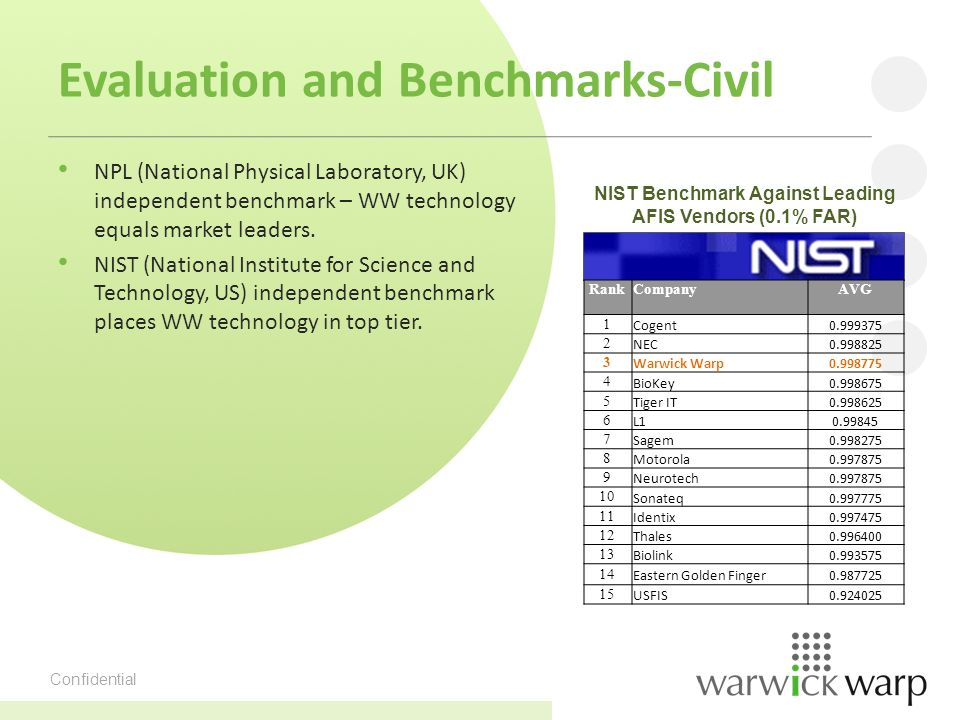 Confidential Evaluation and Benchmarks-Civil NPL (National Physical Laboratory, UK) independent benchmark – WW technology equals market leaders.