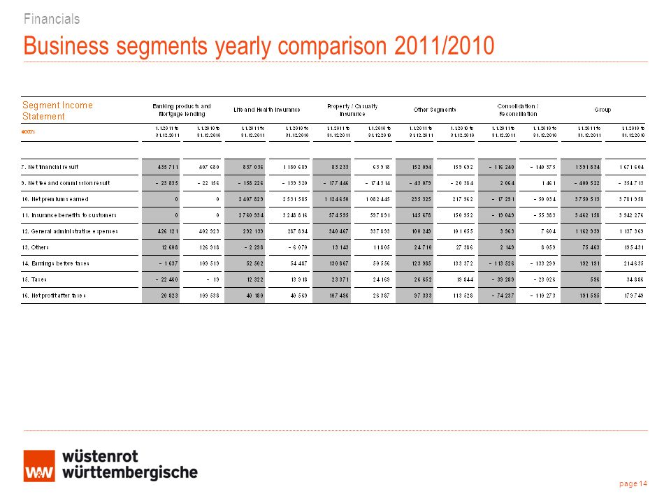 Business segments yearly comparison 2011/2010 Financials page 14