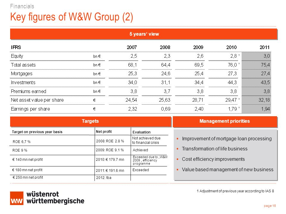 Financials Key figures of W&W Group (2) Improvement of mortgage loan processing Transformation of life business Cost efficiency improvements Value based management of new business Improvement of mortgage loan processing Transformation of life business Cost efficiency improvements Value based management of new business 5 years view page 16 Management priorities Exceeded 2012: tba 250 mn net profit 2011: mn 180 mn net profit Exceeded due to W&W 2009 efficiency programme 2010: mn 140 mn net profit 2008: ROE 2.8 % ROE 9 % Evaluation Net profit Target on previous year basis Achieved Targets ROE 6,7 % 2009: ROE 9.1 % Not achieved due to financial crisis 1 Adjustment of previous year according to IAS 8