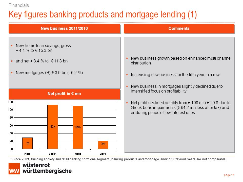 Financials Key figures banking products and mortgage lending (1) New business growth based on enhanced multi channel distribution Increasing new business for the fifth year in a row New business in mortgages slightly declined due to intensified focus on profitability Net profit declined notably from to 20.8 due to Greek bond impairments ( 64,2 mn loss after tax) and enduring period of low interest rates New business growth based on enhanced multi channel distribution Increasing new business for the fifth year in a row New business in mortgages slightly declined due to intensified focus on profitability Net profit declined notably from to 20.8 due to Greek bond impairments ( 64,2 mn loss after tax) and enduring period of low interest rates New business 2011/2010 Net profit in mn Comments New home loan savings, gross % to 15.3 bn and net % to 11.8 bn New mortgages (B) 3.9 bn (- 6.2 %) New home loan savings, gross % to 15.3 bn and net % to 11.8 bn New mortgages (B) 3.9 bn (- 6.2 %) page 17 * Since 2009, building society and retail banking form one segment banking products and mortgage lending.