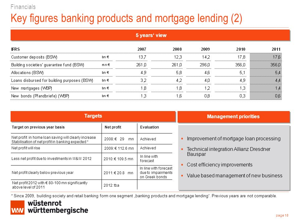 Financials Key figures banking products and mortgage lending (2) Improvement of mortgage loan processing Technical integration Allianz Dresdner Bauspar Cost efficiency improvements Value based management of new business Improvement of mortgage loan processing Technical integration Allianz Dresdner Bauspar Cost efficiency improvements Value based management of new business 5 years view Management priorities page 18 Targets 2012: tba Net profit 2012 with mn significantly above level of 2011 In line with forecast due to impairments on Greek bonds 2011: 20.8 mn Net profit clearly below previous year In line with forecast 2010: mn Less net profit due to investments in W&W 2012 Achieved 2009: mn Net profit will rise Achieved2008: 29 mn Net profit in home loan saving will clearly increase Stabilisation of net profit in banking expected * EvaluationNet profit Target on previous year basis * Since 2009, building society and retail banking form one segment banking products and mortgage lending.