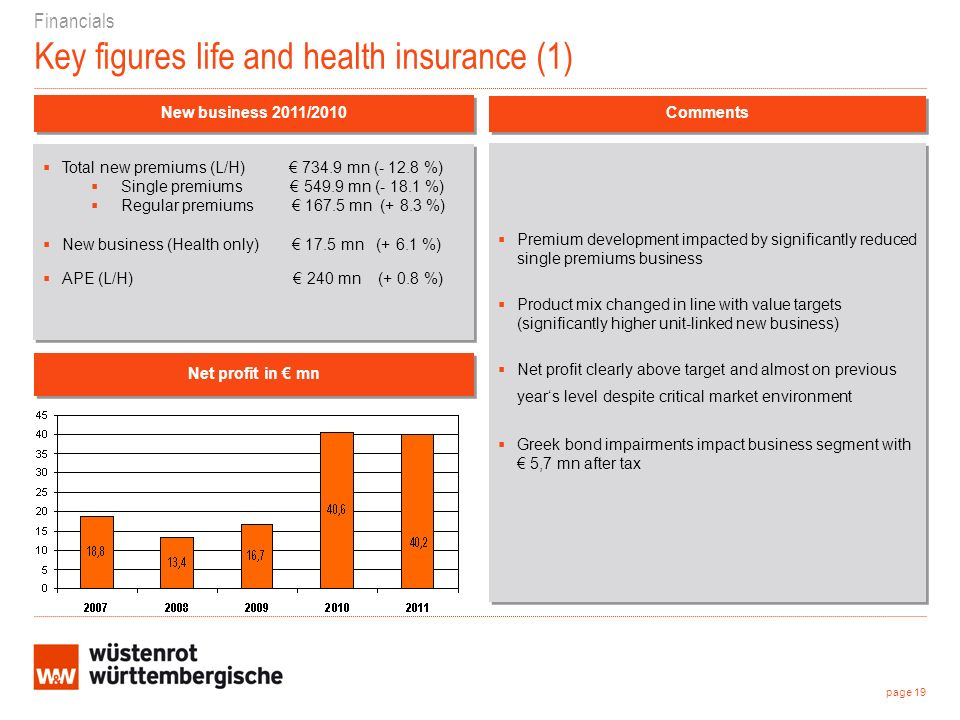 Financials Key figures life and health insurance (1) Premium development impacted by significantly reduced single premiums business Product mix changed in line with value targets (significantly higher unit-linked new business) Net profit clearly above target and almost on previous years level despite critical market environment Greek bond impairments impact business segment with 5,7 mn after tax Premium development impacted by significantly reduced single premiums business Product mix changed in line with value targets (significantly higher unit-linked new business) Net profit clearly above target and almost on previous years level despite critical market environment Greek bond impairments impact business segment with 5,7 mn after tax New business 2011/2010 Net profit in mn Comments Total new premiums (L/H) 734.9 mn (- 12.8 %) Single premiums 549.9 mn (- 18.1 %) Regular premiums 167.5 mn (+ 8.3 %) New business (Health only) 17.5 mn (+ 6.1 %) APE (L/H) 240 mn (+ 0.8 %) Total new premiums (L/H) 734.9 mn (- 12.8 %) Single premiums 549.9 mn (- 18.1 %) Regular premiums 167.5 mn (+ 8.3 %) New business (Health only) 17.5 mn (+ 6.1 %) APE (L/H) 240 mn (+ 0.8 %) page 19