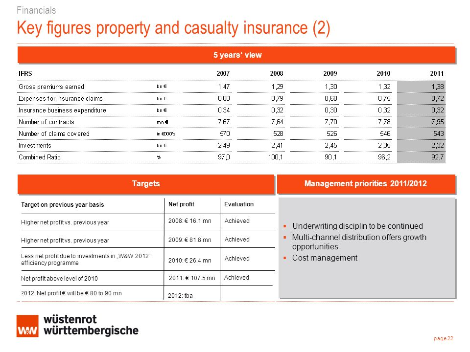 Financials Key figures property and casualty insurance (2) Underwriting disciplin to be continued Multi-channel distribution offers growth opportunities Cost management Underwriting disciplin to be continued Multi-channel distribution offers growth opportunities Cost management page 22 Management priorities 2011/2012 Targets 5 years view Achieved Evaluation 2012: Net profit will be 80 to 90 mn 2011: 107.5 mn Net profit above level of 2010 2010: 26.4 mn Less net profit due to investments in W&W 2012 efficiency programme 2009: 81.8 mn Higher net profit vs.