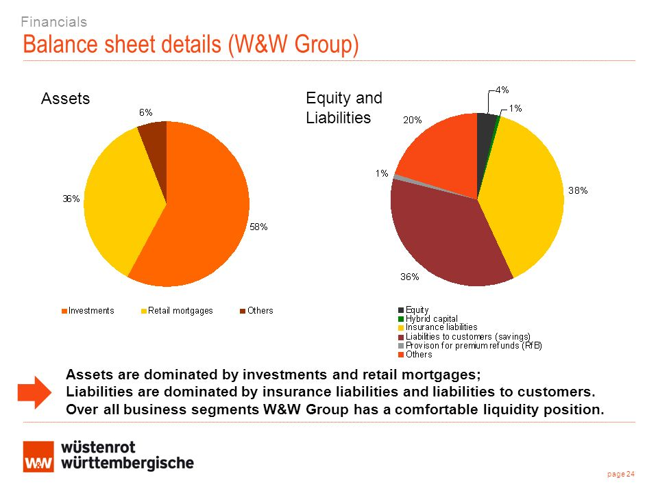 Balance sheet details (W&W Group) Assets Equity and Liabilities page 24 Financials Assets are dominated by investments and retail mortgages; Liabilities are dominated by insurance liabilities and liabilities to customers.