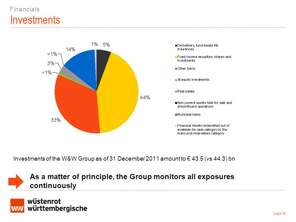 Investments Investments of the W&W Group as of 31 December 2011 amount to 43.5 (vs 44.3) bn page 26 Financials As a matter of principle, the Group monitors all exposures continuously