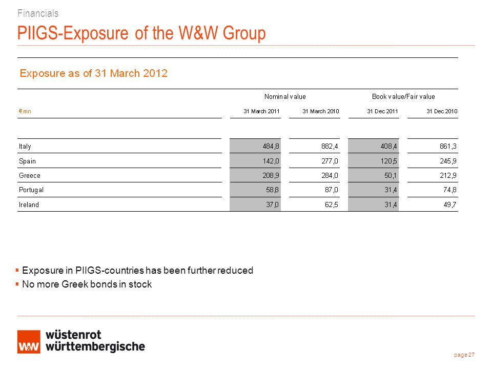 PIIGS-Exposure of the W&W Group Financials page 27 Exposure in PIIGS-countries has been further reduced No more Greek bonds in stock