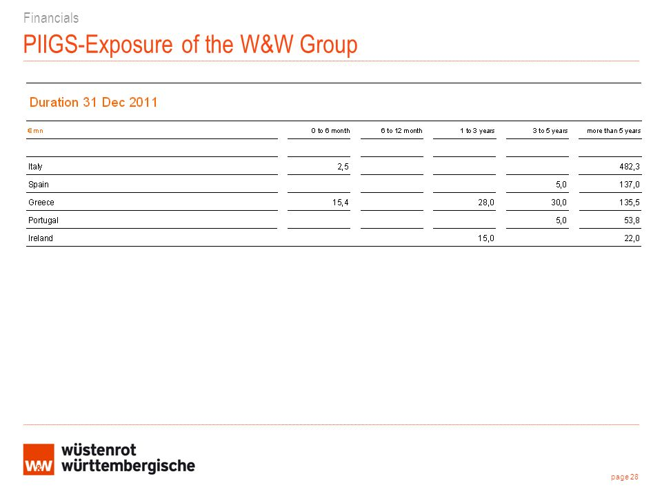 PIIGS-Exposure of the W&W Group Financials page 28