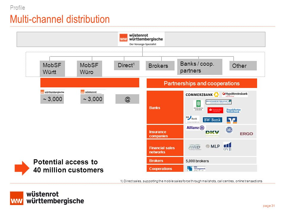 Multi-channel distribution 1) Direct sales, supporting the mobile sales force through mailshots, call centres, online transactions Profile MobSF Württ MobSF Würo Brokers Banks / coop.