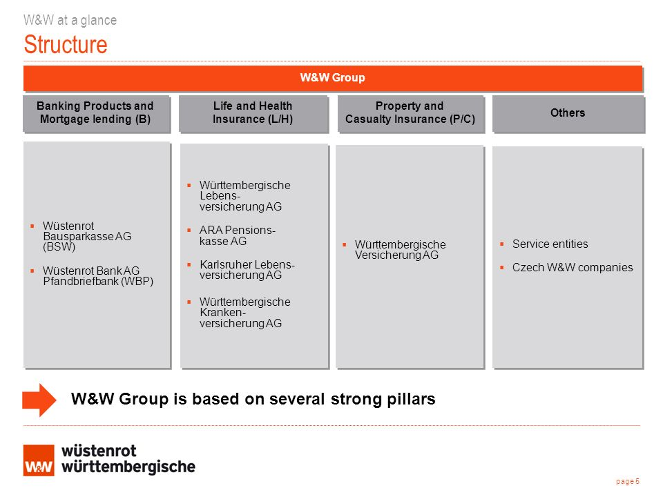 Wüstenrot Bausparkasse AG (BSW) Wüstenrot Bank AG Pfandbriefbank (WBP) Wüstenrot Bausparkasse AG (BSW) Wüstenrot Bank AG Pfandbriefbank (WBP) W&W Group W&W at a glance Structure Württembergische Lebens- versicherung AG ARA Pensions- kasse AG Karlsruher Lebens- versicherung AG Württembergische Kranken- versicherung AG Württembergische Lebens- versicherung AG ARA Pensions- kasse AG Karlsruher Lebens- versicherung AG Württembergische Kranken- versicherung AG Württembergische Versicherung AG Service entities Czech W&W companies Service entities Czech W&W companies Property and Casualty Insurance (P/C) Property and Casualty Insurance (P/C) Others Wüstenrot page 5 Banking Products and Mortgage lending (B) Banking Products and Mortgage lending (B) Life and Health Insurance (L/H) Life and Health Insurance (L/H) W&W Group is based on several strong pillars
