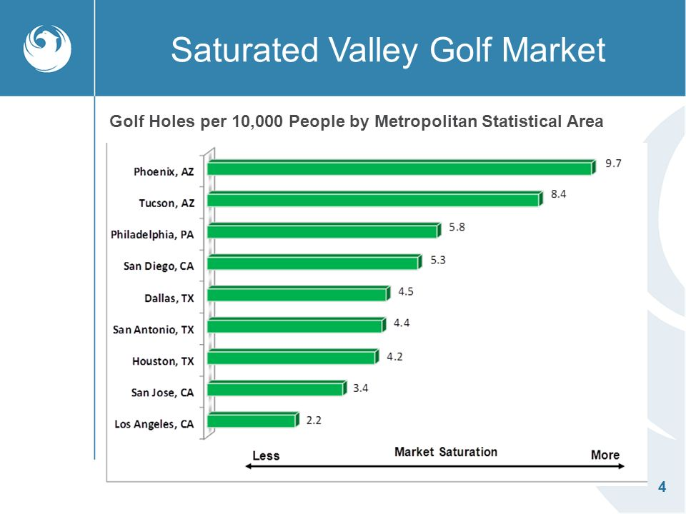 4 Saturated Valley Golf Market Golf Holes per 10,000 People by Metropolitan Statistical Area