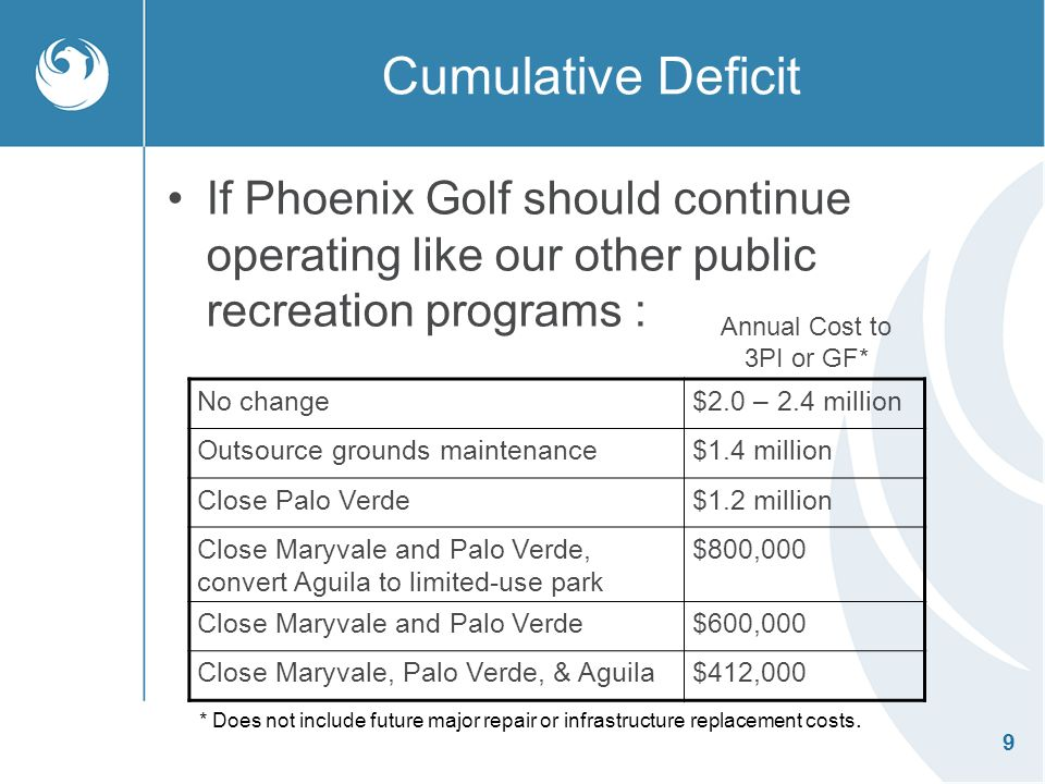 9 Cumulative Deficit If Phoenix Golf should continue operating like our other public recreation programs : No change$2.0 – 2.4 million Outsource grounds maintenance$1.4 million Close Palo Verde$1.2 million Close Maryvale and Palo Verde, convert Aguila to limited-use park $800,000 Close Maryvale and Palo Verde$600,000 Close Maryvale, Palo Verde, & Aguila$412,000 Annual Cost to 3PI or GF* * Does not include future major repair or infrastructure replacement costs.