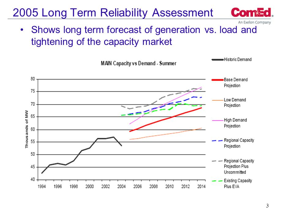 Long Term Reliability Assessment Shows long term forecast of generation vs.