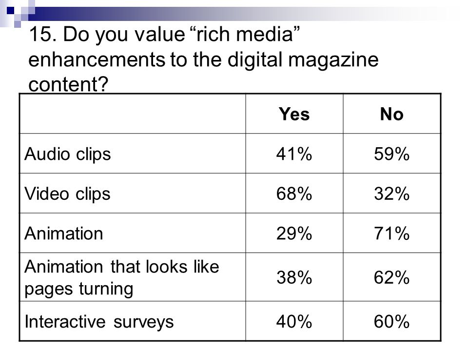 15. Do you value rich media enhancements to the digital magazine content.