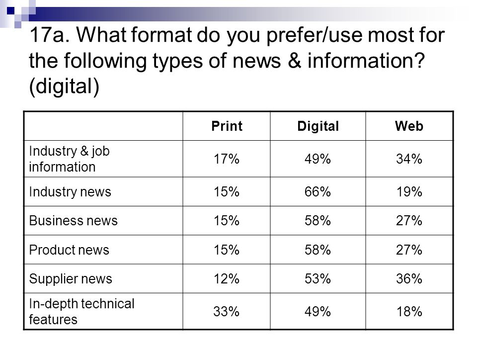 17a. What format do you prefer/use most for the following types of news & information.