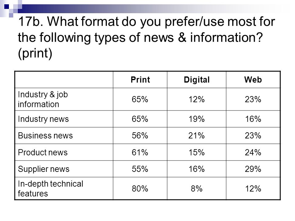 17b. What format do you prefer/use most for the following types of news & information.