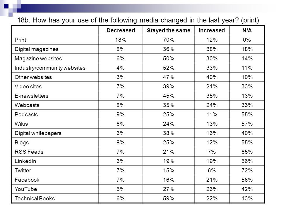 18b. How has your use of the following media changed in the last year.
