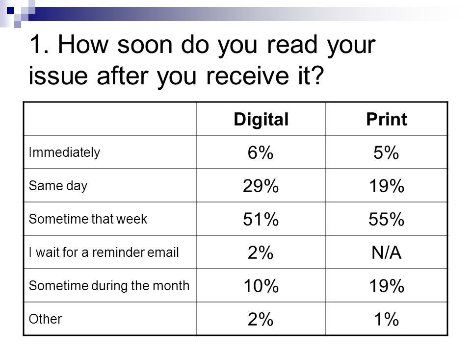 1. How soon do you read your issue after you receive it.