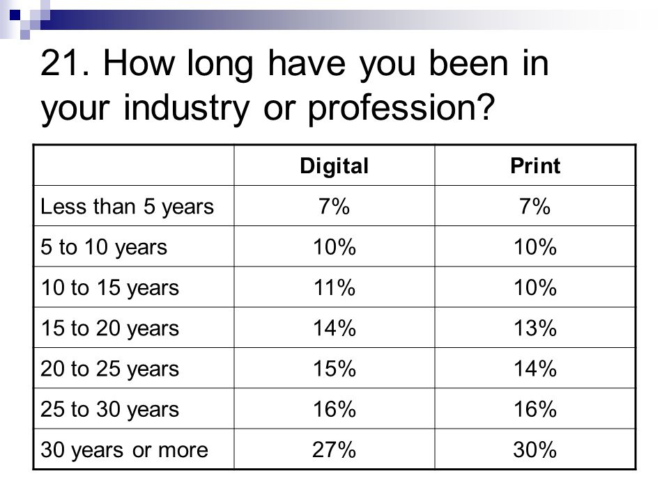 21. How long have you been in your industry or profession.