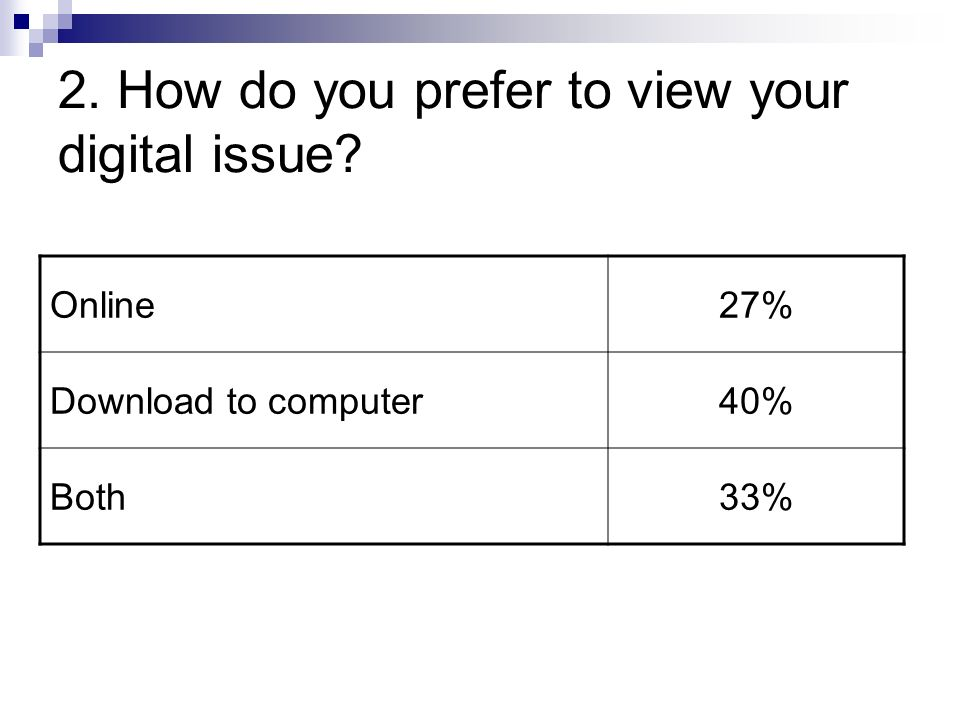 2. How do you prefer to view your digital issue Online27% Download to computer40% Both33%