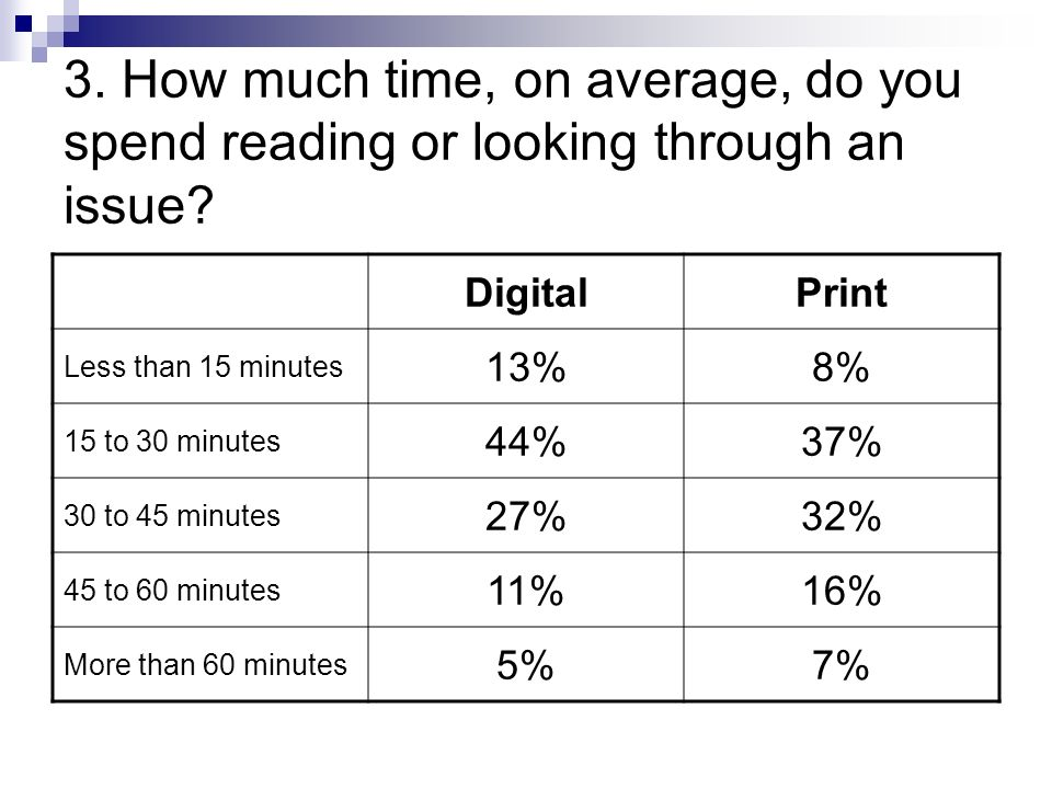 3. How much time, on average, do you spend reading or looking through an issue.