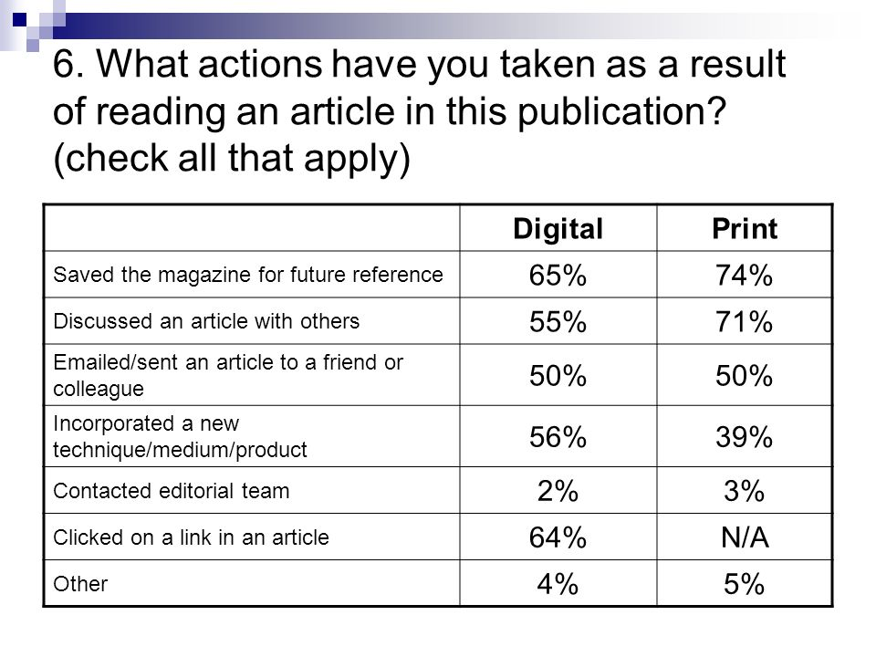 6. What actions have you taken as a result of reading an article in this publication.