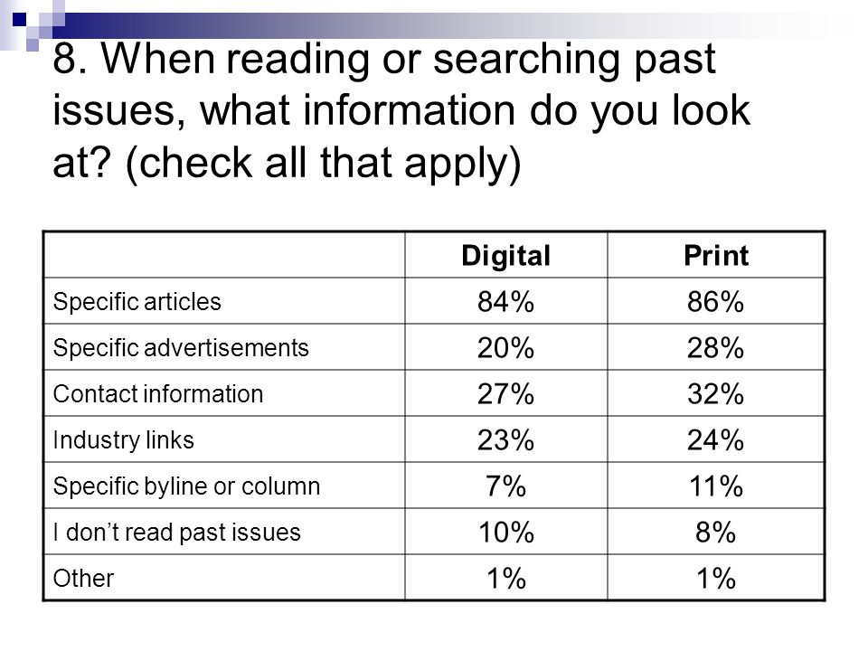 8. When reading or searching past issues, what information do you look at.