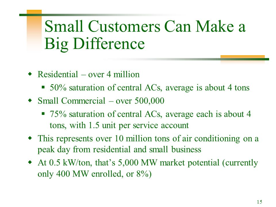 15 Small Customers Can Make a Big Difference Residential – over 4 million 50% saturation of central ACs, average is about 4 tons Small Commercial – over 500,000 75% saturation of central ACs, average each is about 4 tons, with 1.5 unit per service account This represents over 10 million tons of air conditioning on a peak day from residential and small business At 0.5 kW/ton, thats 5,000 MW market potential (currently only 400 MW enrolled, or 8%)