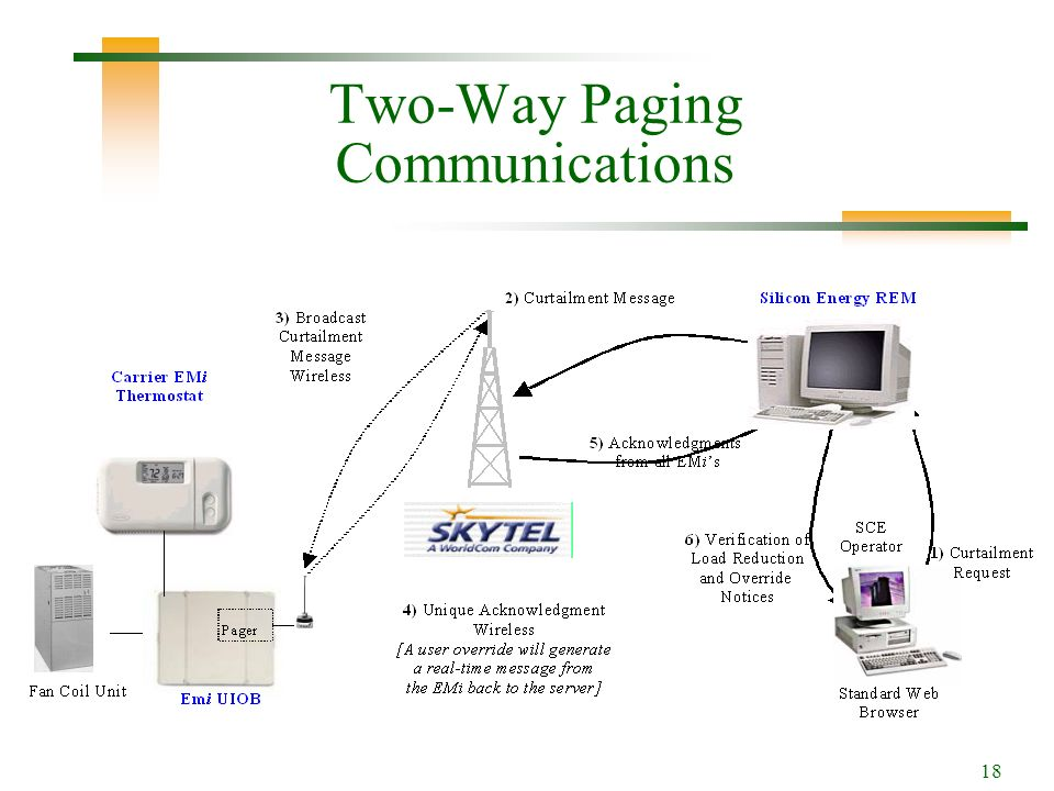 18 Two-Way Paging Communications